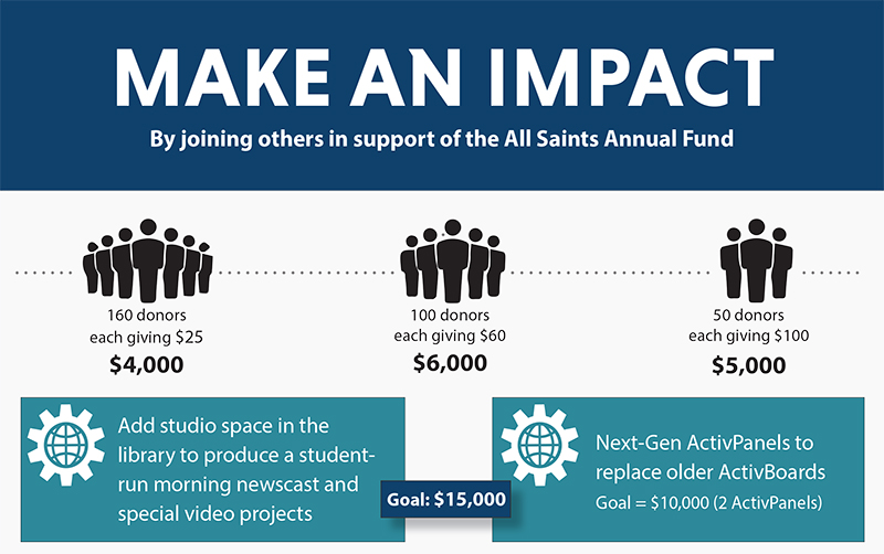 Support the All Saints Catholic School Annual Fund